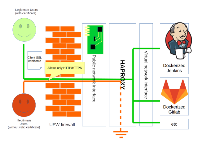 Schematics of firewall, public network interface, HAproxy and applications