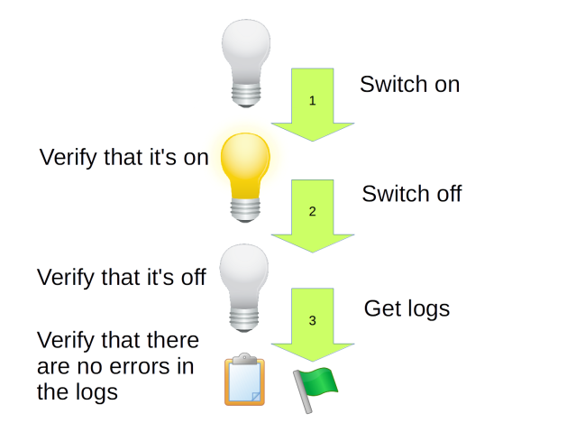 Diagramm of an assembly test: light bulb is off, switch it on, verify that it is on, switch it off, verify that it is off, verify that no errors are in the log files, the test passed