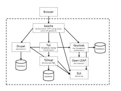 Example of an application consisting of multiple containers