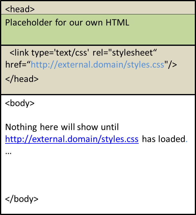 portal template with place holder for custom html and reference to external css