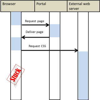Sequence diagram of browser loading portal page and then being stuck in requesting CSS from external web server