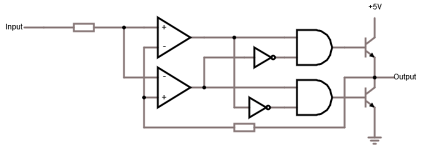2nd iteration: two comparators, logic gates for decision making