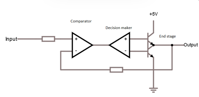 simple comparator with decision maker and end stage