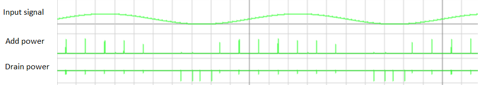 input signal vs add power/drain power pulses