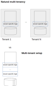 multi-tenancy