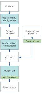packaged configuration