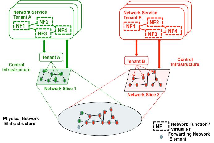 network slice